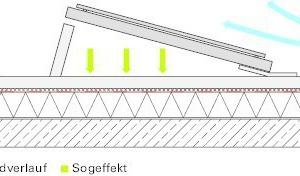 Abb. 6: Aerodynamische Systeme zeichnen sich z.B. durch Spoilerbleche zur Windableitung, geringe Aufstellwinkel der Module sowie eine Verbindung der Modulgruppen durch Schienen oder Bodenprofile aus. Es ist sicherzustellen, dass keine außerplanmäßigen Kräfte in die Dachabdichtung eingeleitet werden