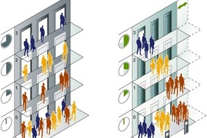 Die PORT-Technologie ordnet Nutzer mit identischen Zieletagen einem Aufzug zu. Auf diese Weise werden Zwischenstopps vermieden