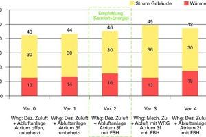 Abb. 4: Vergleich spezifischer Primärenergiebedarf in kWh/m²a