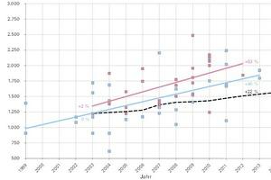 Die BKI-Objekte zeigen: Neben den Preisen steigen auch die Baukosten im mittleren Wohnungsbausegment um 46%