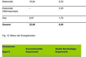 Energiekennwerte und Emissionszahlen des nachhaltigen Supermarktes im Vergleich zu einem konventionellen Supermarkt. ECB kann Entwicklern, Planern, Investoren mit Hilfe von Computersimulationen schon in der Planungsphase Aufschluss geben über den künftigen Energieverbrauch oder -kosten<br />