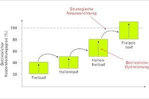 Abb. 5: Wirtschaftlichkeit von Hallen- und Freibädern