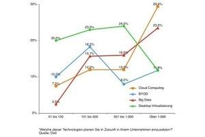 Cloud Computing wird erst ein Thema im Mittelstand<br />