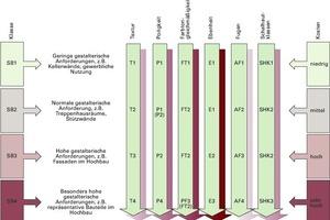 Abb. 1: Sichtbetonklassen sowie Anforderungen nach dem DBV-Merkblatt Sichtbeton