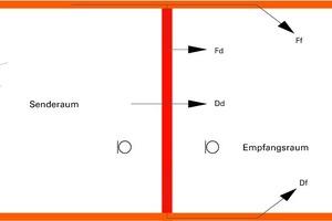 Abb. 2: Schallübertragung erfolgt nicht nur über das trennende Bauteil sondern auch horizontal und vertikal über die flankierenden Bauteile. Von Raum zu Raum ergeben sich insgesamt 13 Übertragungswege