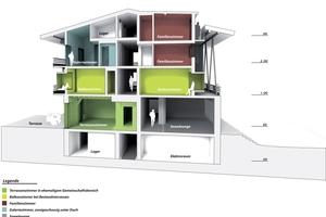 Gestaltungskonzept Schnitt<br />