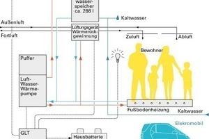 Schema des technischen Konzepts<br />