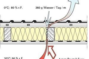 Feuchtwarme Raumluft gelangt durch Fugen in den kalten, äußeren Bereich der Außenbauteile. Der dort kondensierte Wasserdampf führt zu einer Verminderung der Wärmedämmwirkung und zu Bauschäden durch Schimmel und Fäulnis<br />
