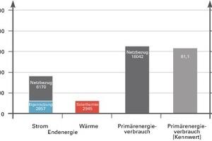 Bilanz der bezogenen Primärenergie ohne Berücksichtigung der regenerativ erzeugten Überschüsse<br />