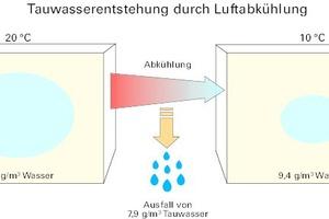 Tauwasserentstehung am Beispiel von 1m³ Luft: Ein mit Luft gefüllter Würfel (links) enthält eine gewisse Menge Wasserdampf. Kühlt man diese Luft ab, kann weniger Wasserdampf gehalten werden (rechts), Tauwasser fällt aus