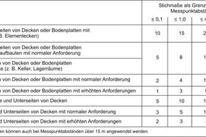 Tab.3: Grenzwerte für Ebenheitsabweichungen (gemäß DIN 18202)