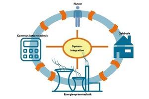 Die Gebäude werden intelligenter, die Energieversorgungsstrukturen wandeln sich durch die erneuerbaren Energien und die Möglichkeiten der Informations- und Kommunikationstechnologie waren vor wenigen Jahren noch undenkbar. Diese Entwicklungen laufen jedoch unabhängig von einander ab. Durch die intelligente Vernetzung aller Systeme und Komponenten, der Systemintegration, lassen sich Synergien der Einzellösungen nutzen und weitere Effizienzsteigerungen erschließen<br />