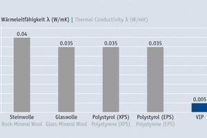 Wärmeleitfähigkeit unterschiedlicher Dämmstoffe im Vergleich<br />