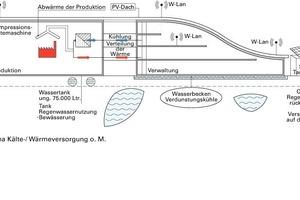 Schema Kälte-/Wärmeversorgung o. M.<br />