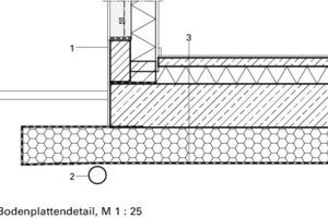Bodenplattendetail, M 1:25 Legende Bodenplatte<br />&nbsp;<br />1Strohlehm, verputzt<br /> Sockelmauer HLZ, verputzt<br />2Entwässerung<br />3Nicht unterkellerte Bodenplatte:<br /> Bodenbelag<br /> Anhydritestrich, faserarmiert<br /> Dämmung, druckfest<br /> Stahlbeton<br /> Schaumglasschotter<br /> Geotextil-Vlies<br /> Baugrund<br />