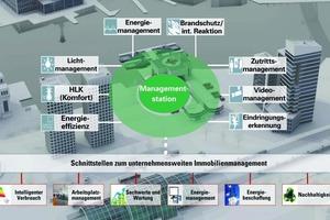 Integrierte Managementstation als Kernstück des intelligenten Gebäudes<br />