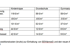 Erhöhte Investitionskosten (brutto) zur Einhaltung von EEWärmeG und den neuen Anforderungen der EnEV 2014