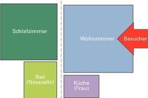 Traditionelle Industrielle Wohn-Architektur<br />