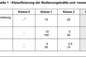 Anforderungen an die Bedienkraft von Türen und Fenstern (gemäß DIN EN 12217)