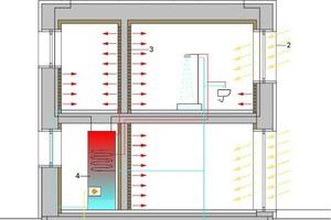 Abb. 6: Low Tech Bausystem aus Naturbaustoffen: Sorptionsfähige, also klimasteuernde Materialien und diffusionsoffene Konstruktionen ermöglichen den Verzicht auf Lüftungsanlagen