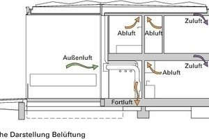 """<div class=""""fliesstext_vita""""><strong>Belüftung</strong></div><div class=""""autor_linie""""></div><div class=""""fliesstext_vita"""">Eine mechanische Be- und Entlüftung sorgt für eine sehr gute Innenraumluftqualität. Jeder bewohnte Raum des Hauses kann zusätzlich manuell belüftet werden. Die in der Abluft enthaltene Wärme wird zurückgewonnen, bevor die Fortluft des Gebäudes in den Zwischenraum zwischen Erdreich und aufgeständerter Bodenplatte abgeleitet wird</div>"""