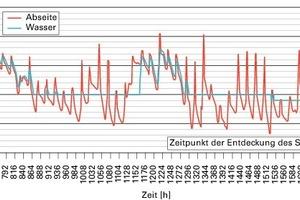 Bild10: Berechnete Temperaturen (Randbedingungen: Abseitenwand gedämmt, Temperatur im Gebäude: 20 °C, Rohrdämmung durchnässt)<br />