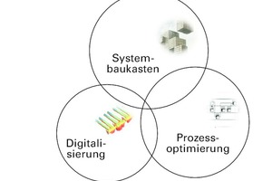 Projektschwerpunkt: Industrialisierung 4.0 + Systembaukasten