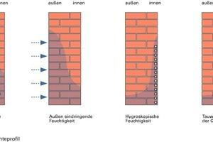 Bild9: Feuchtigkeitsverteilung im Mauerwerk abhängig von der Beanspruchung (nach [6])<br />