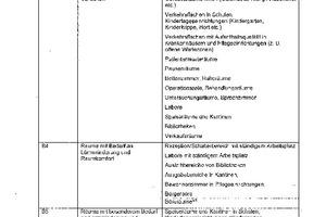 Tabelle 3: Beschreibung der Nutzungsarten für Raumgruppe B nach DIN 18041:2015