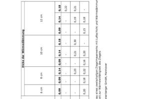 Tabelle 1: KfW-Effizienzhaus-Niveau eines zweischaligen Ziegelmauerwerks mit Luftschicht und Wärmedämmung; U-Wert-Berechnung in Abhängigkeit zur Wärmeleitfähigkeit des Ziegels<br />