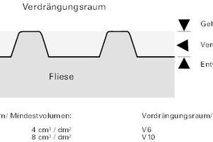 Bei profilierten Fliesen wird ergänzend dazu auch der so genannte Verdrängungsraum (V4 bis V10) angegeben