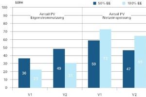 Abb. 2: Stromnutzungsanteile beim Mehrfamilienhaus (50 und 100%)