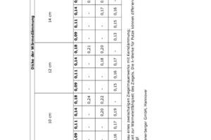 Tabelle 2: KfW-Effizienzhaus-Niveau eines zweischaligen Ziegelmauerwerks mit Kerndämmung; U-Wert-Berechnung in Abhängigkeit zur Wärmeleitfähigkeit des Ziegels. Die λ-Werte für Putze können differieren; Wärmebrückeneinfluss der Luftschichtanker berücksichtigt<br />