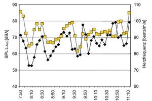 Korrelation Raum-akustik/Herzfrequenz