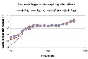 Schallabsorptionsgrad von Gipskartonlochplatten mit 50 mm Melaminharzschaum bei 50 mm (P4A-50), 100 mm (P4A-100), 150 mm (P4A-150) und 200 mm (P4A-200) Deckenabstand<br />