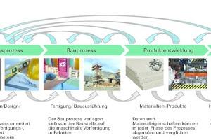 """Bauen der Zukunft: Wo geht die Reise hin, fragen sich Wissenschaftler des Projekts FUCON. Die Grafik zeigt die Prozesskette im Szenario """"Parametric Age 2020"""""""