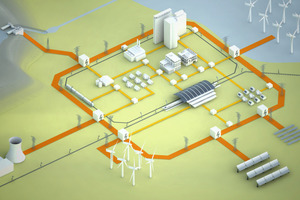 Beim Smart Grid können alle Komponenten des Stromnetzes wirtschaftliche und technische Informationen von Anbietern, Verbrauchern und integrierten intelligenten Automationssystemen empfangen und mit diesen kommunizieren<br />