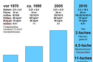 Die Entwicklung der Glasgrößen in den letzten Jahrzehnten: das Flächengewicht hat sich seit 1970 fast verdoppelt, die Randverbundtransportlast ist um den Faktor 4,5 gestiegen und das Isolierglasgewicht hat sich mehr als verzehnfacht (11-fach)