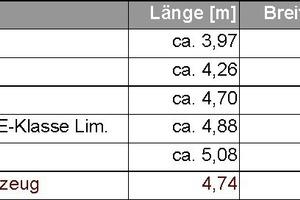 Bild 7: Vergleich der Abmessungen des Bemessungsfahrzeugs der EAR05[7] und der aktuellen Automodelle verschiedener Hersteller