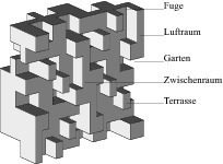Hochhaus-Struktur<br />
