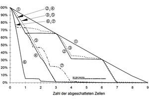 Intelligente Schaltung der PV-Stränge bei Teilverschattungen steigert den Ertrag und verlängert die Lebensdauer der PV-Module. Leistungseinbußen bei unterschiedlichen Abschattungen von verschiedenen Zellanordnungen: (1) 9 Zellen parallel; (2) 3x3 Zellen, Abschattungsreihenfolge Zelle 1,2,3; (3) wie 2, jedoch mit Querverbindungen a-d; (4) wie 2, jedoch Abschattungsreihenfolge 1,4,7; (5) wie 4, jedoch Querverbindungen a-d; (6) 9 Zellen seriell; (7) 9 Zellen seriell mit Bypass-dioden über jeder Zelle