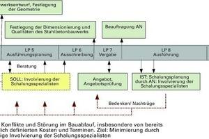 Abb. 2: Objektablauf/Soll-Ist-Modell der Stahlbetonherstellung nach Leistungsphasen HOAI