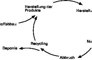 Abb. 1: Lebenszyklus eines Gebäudes, angepasste Darstellung nach [2]
