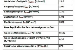 Eigenschaften von Infraleichtbeton