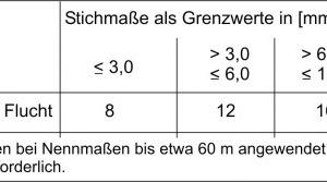 Tab.4: Grenzwerte für Fluchtabweichungen bei Stützen (gemäß DIN 18202)