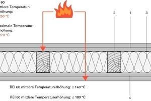 Schemazeichnung für gekapselte Innenwand (K<sub>2</sub>60/REI60)<br />