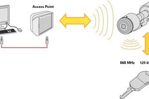Mechatronik online ohne Kabel an der Tür<br />