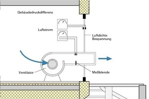 Blower-Door Messung mit Gebläse für die Erzeugung der Druckdifferenz<br />