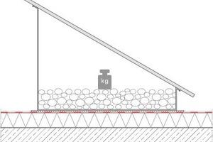 Abb. 5: Lagesicherung durch Auflast auf dem Flachdach. Zwischen Dachabdichtung und Auflast ist stets eine Schutzlage zu verlegen