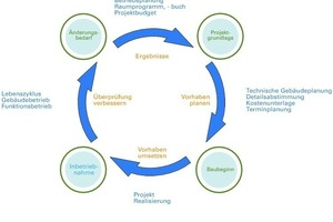 Schritte der Projektrealisierung